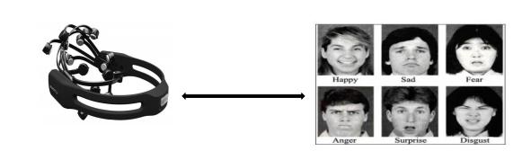 BMU Labs- Facial expression EEG
